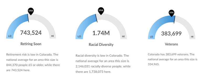 Workforce graphics showing 743,524 Colorado workers will be retiring soon, 1.74 million workers are racially diverse, and 383,699 are veterans.