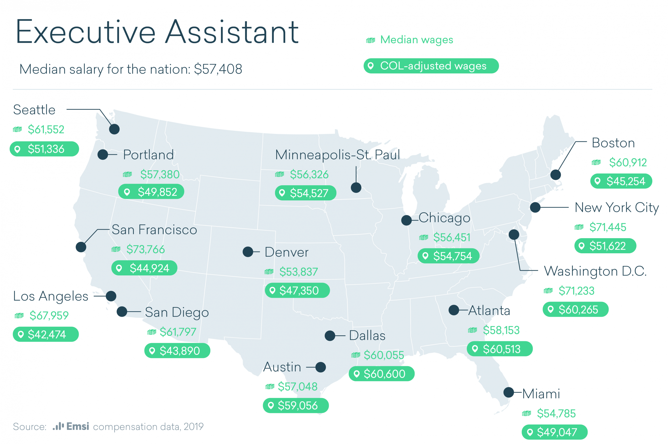 A U.S. map showing the median salary and cost of living-adjusted salary for executive assistants in Seattle, Portland, San Francisco, Los Angeles, San Diego, Denver, Austin, Dallas, Minneapolis-St. Paul, Chicago, Atlanta, Miami, Washington D.C., New York City, and Boston.