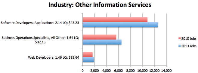 Chart 9 Other Information Services