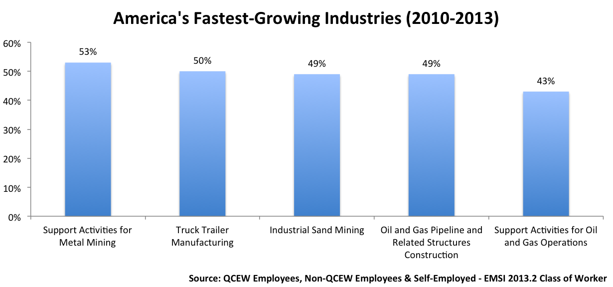 Fast-Growing Mining and Oil & Gas Industries, and the Huge ...