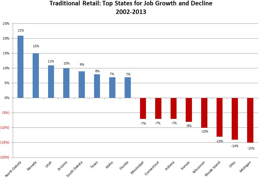 States for Top Job Growth and Decline - Traditional Retail