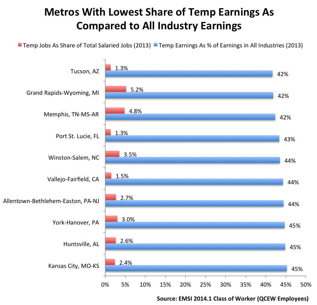 temp workers and the slow return of manufacturing emsi tempearnings metros