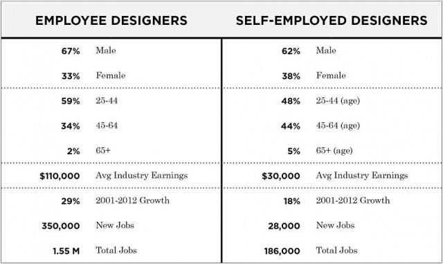 self employed vs employee essay