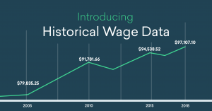 Emsi Update: Introducing Historical Wage Data