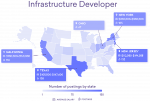 Map showing top average salary range and number of postings for the five states with most job postings for infrastructure developers: Texas, New Jersey, California, New York, Ohio