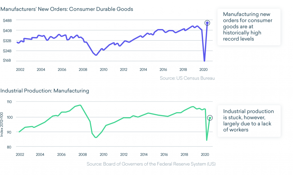 manufacturing production and order trends