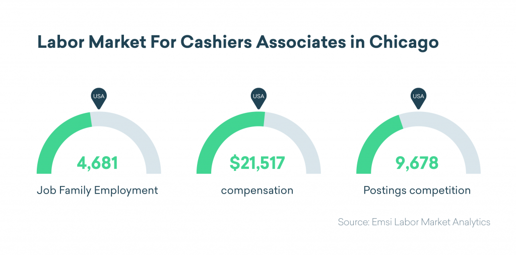 labor market for cashiers associates in Chicago