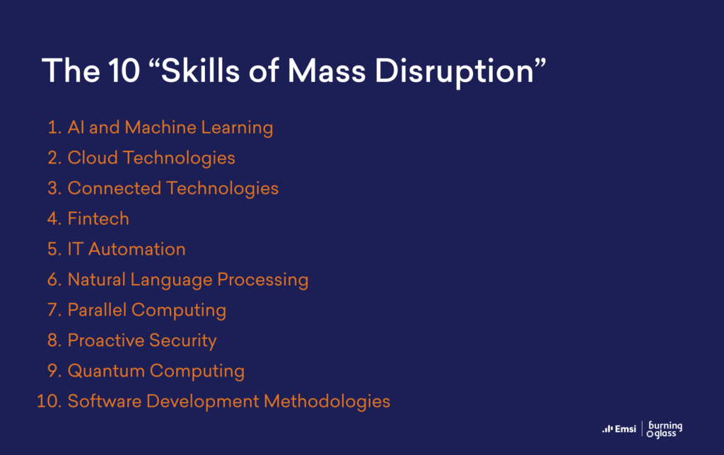AI and Machine Learning, Cloud Technologies, Connected Technologies, Fintech, IT Automation, Natural Language Processing, Parallel Computing, Proactive Security, Quantum Computing, Software Development Methodologies